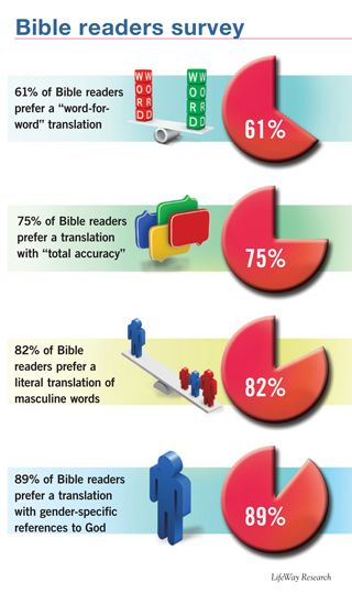 Bible Readers Want Accuracy, Word-For-Word Translation: Most American Bible readers prefer word-for-word translations of the original Greek and Hebrew over thought-for-thought translations and value accuracy over readability.