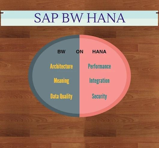 SAP BW on HANA is the next gesture of SAP's in-memory technology vision that enables SAP NetWeaver BW to use SAP HANA as a total function in-memory database. Running SAP BW on HANA results in dramatically improved performance, resulting in lower total cost of ownership.  SAP BW on HANA is nothing but SAP's occurrence as NetWeaver BW data warehouse, running on SAP HANA.For more details on training/coaching in SAP BW HANA visit: http://techjobs.sulekha.com/sap-bw-hana-training
