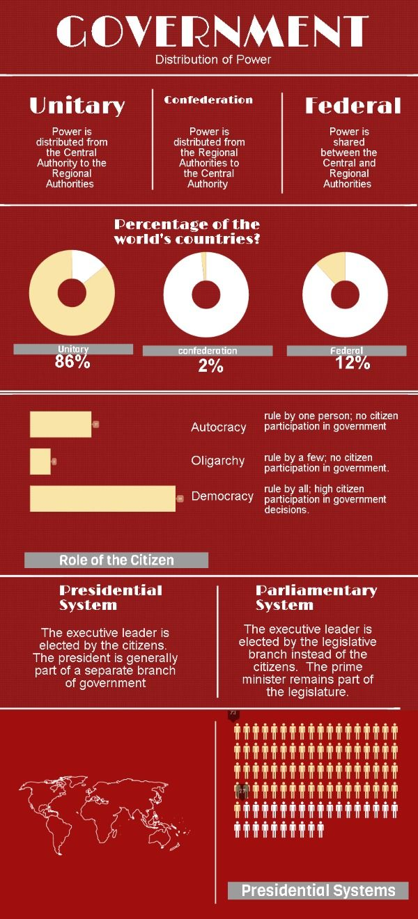 17 best ideas about comparative politics political forms of government piktochart infographic my first infographic i can t wait