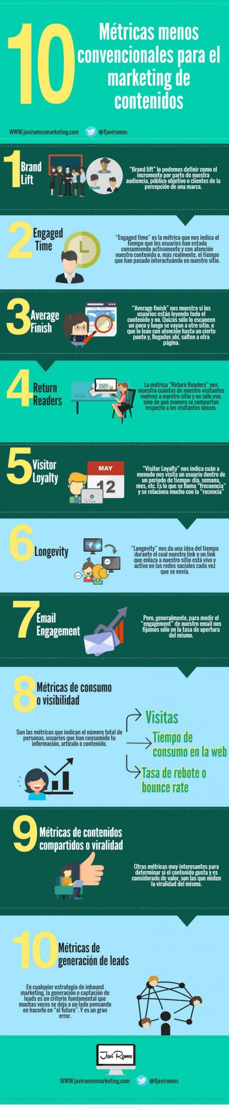 Hola: Una infografía con 10 métricas menos convencionales para Marketing de Contenidos. Vía Un saludo