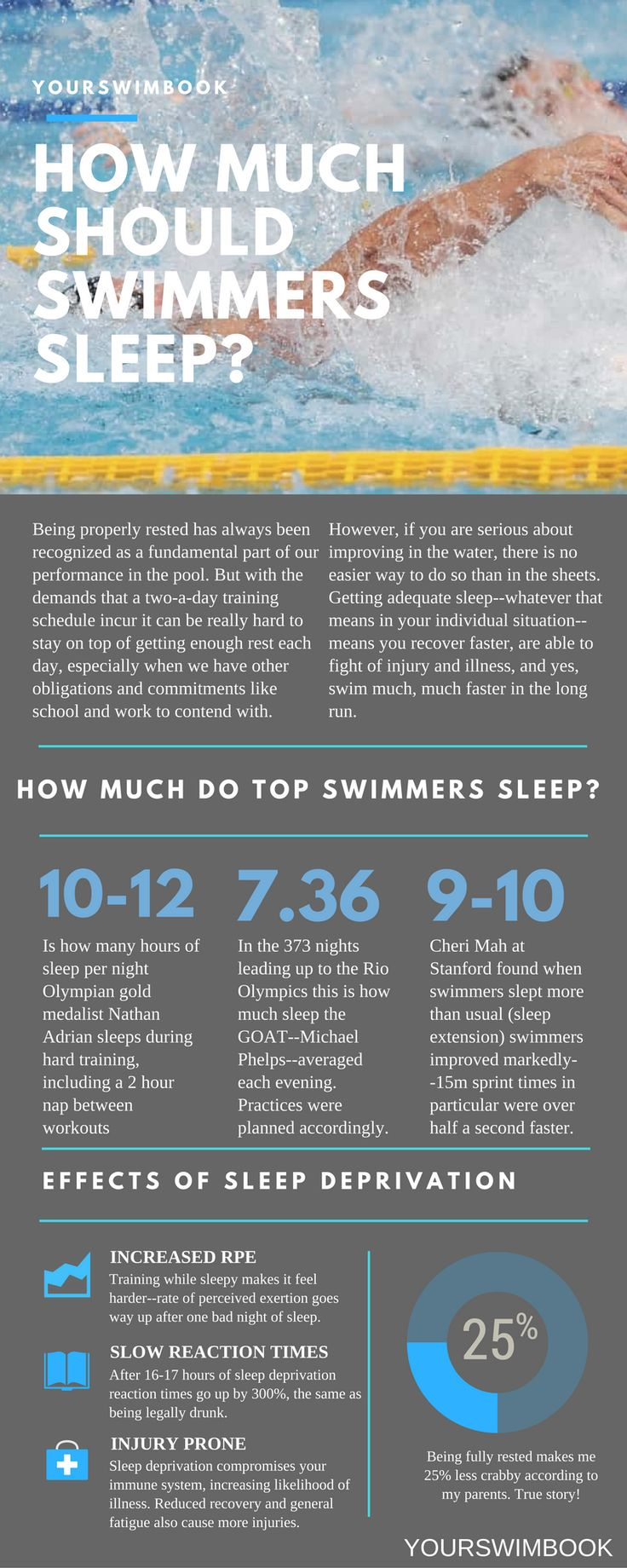 How Much Sleep Do Swimmers Need?                                                                                                                                                                                 More