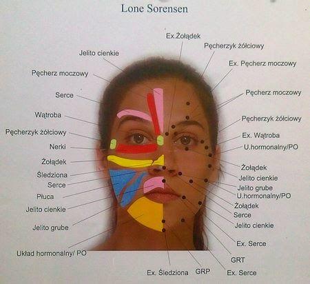 Objawy chorób wypisane na twarzy. Refleksologia twarzy.