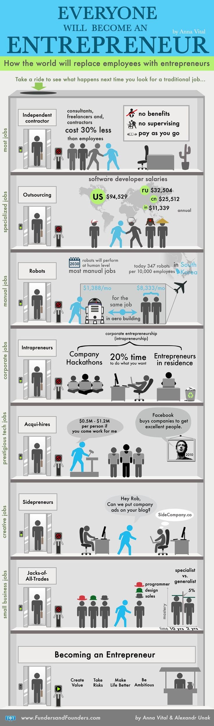 Everyone Will Become An Entrepreneur | Infographic #entrepreneur