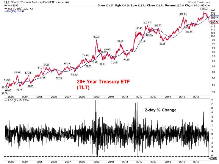 MktOutperform - The 20+ Year Treasury ETF started in July 2002. We just sa... | StockTwits