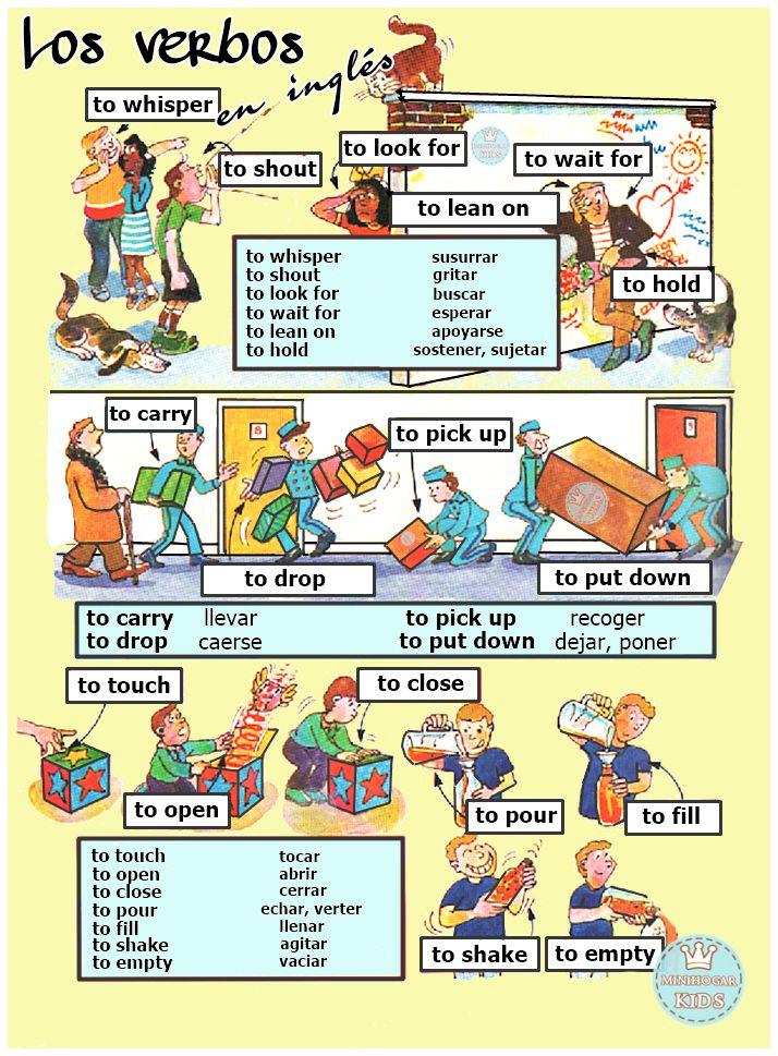 1ª FICHA PARA APRENDER FÁCILMENTE los verbos que se utilizan en inglés al hablar o al escribir.     La ficha, además de un diseño a...