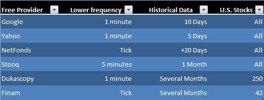 6 ways to download free intraday and tick data for the US Stock market