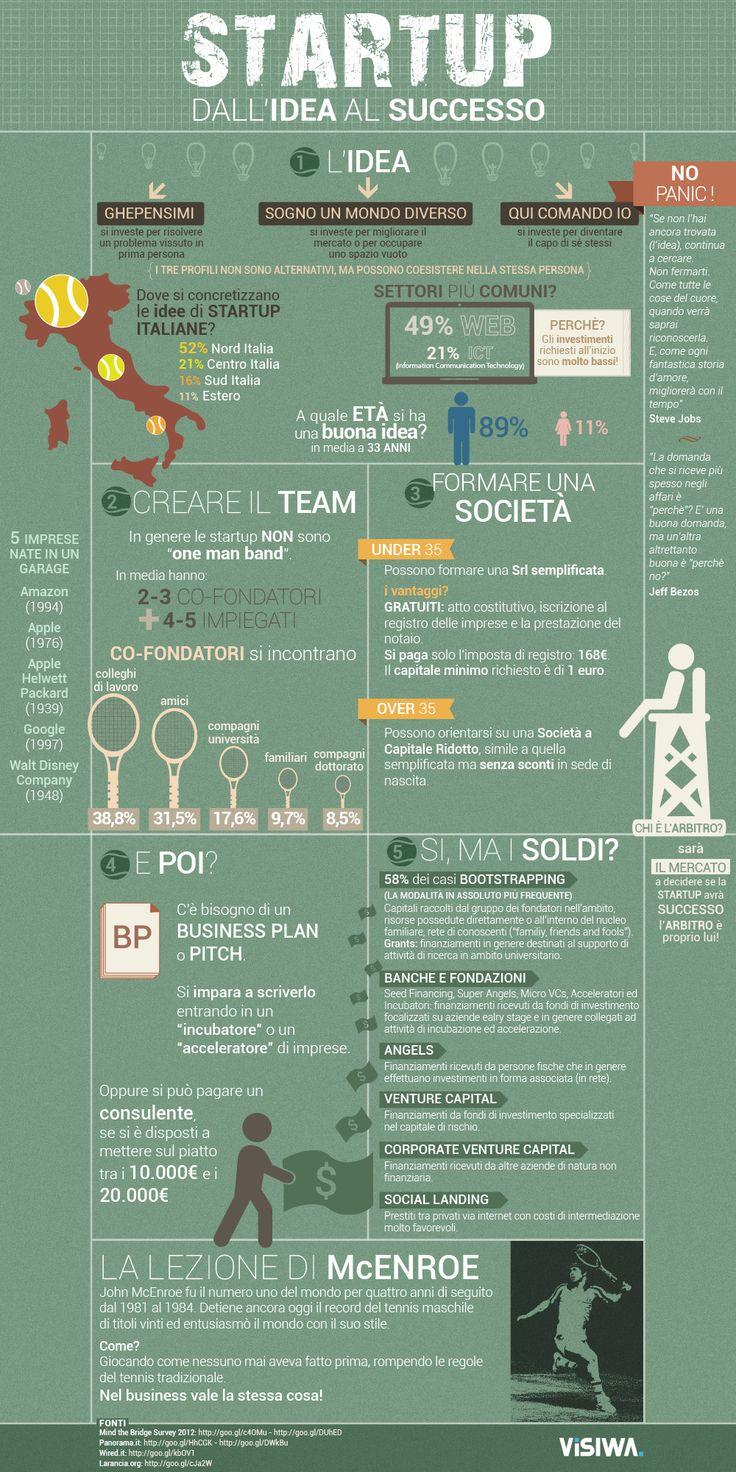 Start-up-successo-mcentor