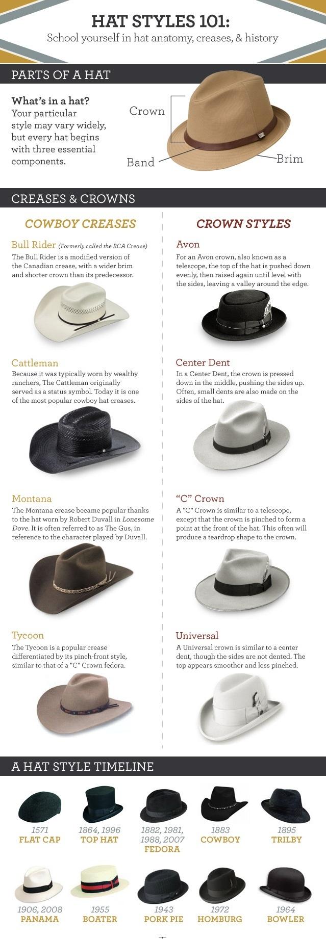 hat styles 101