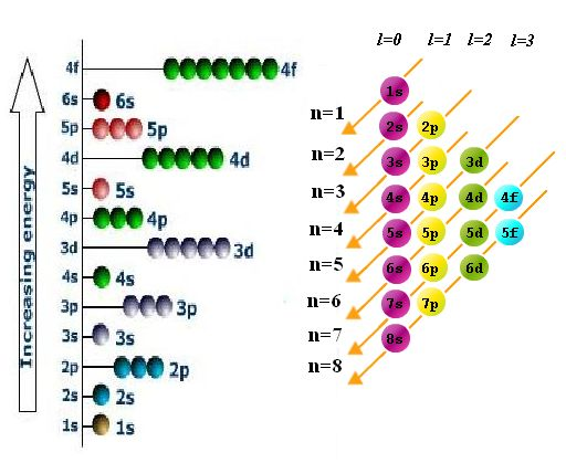 Aufbau Principle | Chemistry@TutorVista.com
