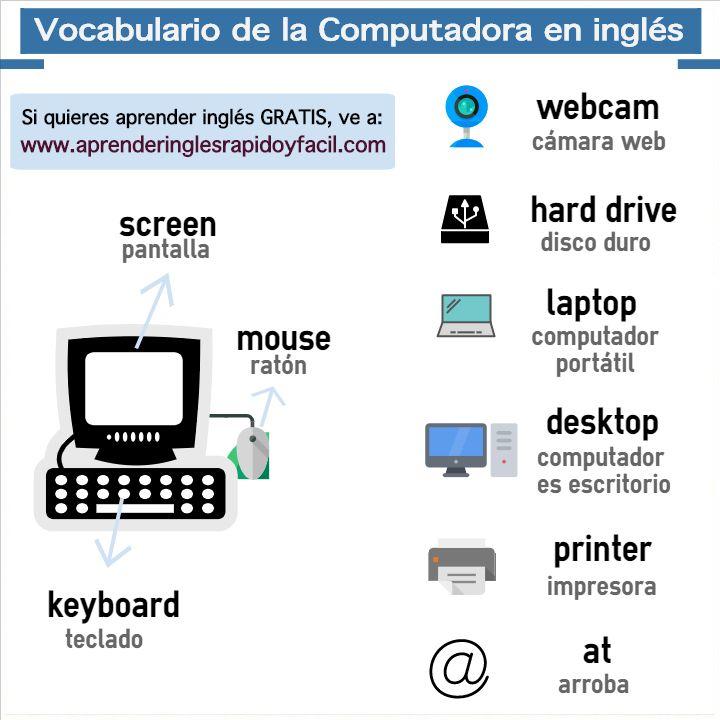 Lección Sobre Las Partes De La Computadora En Inglés Computador Con Pronunciación Y Ejercicio De Comprensión Vocabu Computadora En Ingles Ingles Computacion