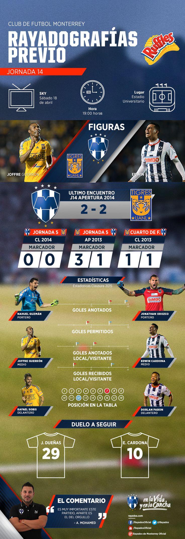 La #Rayadografía Previa del partido Tigres vs. #Rayados es presentada por Ruffles MX.  Da clic aquí para ver todos los detalles: http://www.rayados.com/noticias/8123/rayadografa_-_tigres_vs._rayados_previa