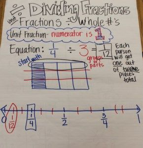 80 best multiplying and dividing fractions images on pinterest dividing a unit fraction by a whole number ccuart Choice Image