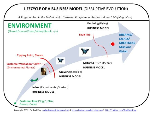 """salesforce idea for disruptive innovation All the pieces are in place to create """"disruptive innovation"""" and to to sell your idea to executives salesforcecom has grown from an upstart to a market."""