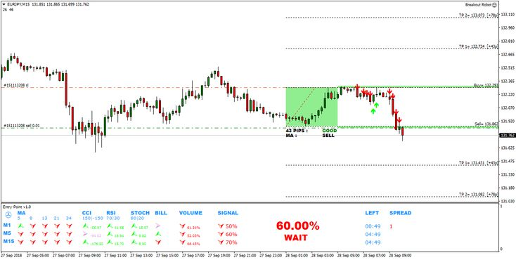 Entry Point Indicator Eurjpy Breakout Robot The Entry Point