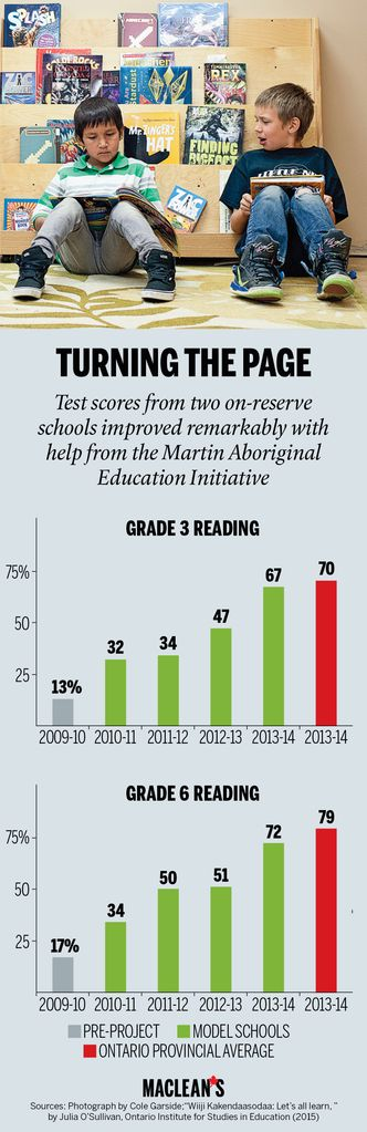 Martin Aboriginal Education Initiative