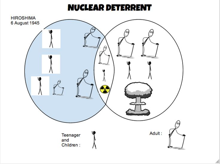 Visual thinking strategy of Nuclear Deterrent