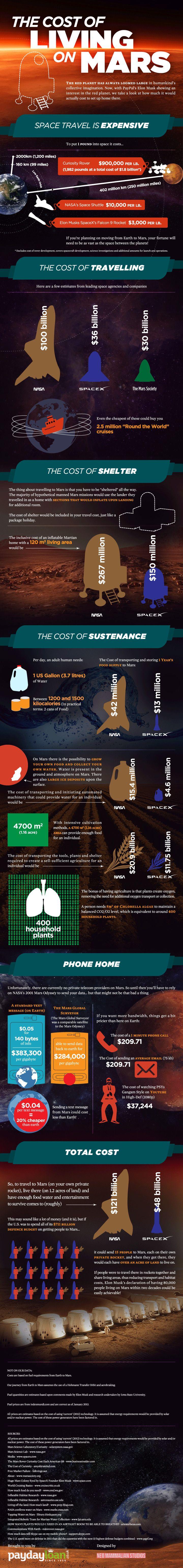 Por si alguna vez pensante ir a #Marte, aquí tienes un presupuesto #infografia #espacio