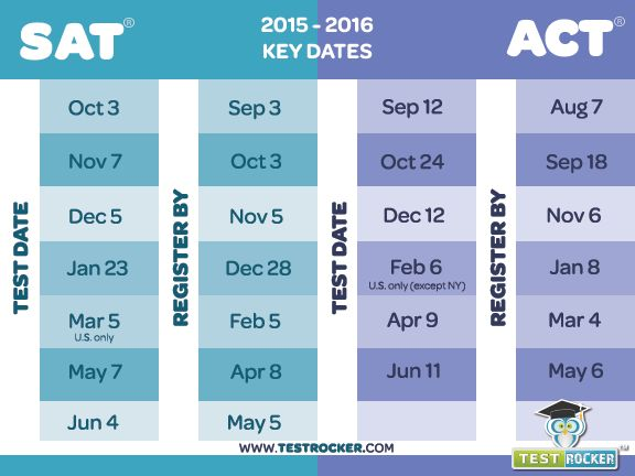 test-dates-2015