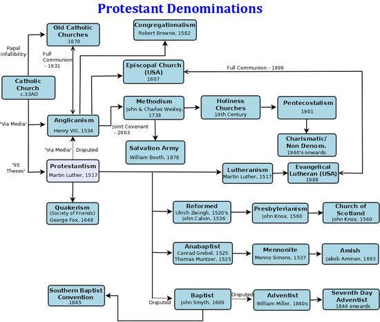 Bmwpany History Pdf: Protestant Reformation Timeline