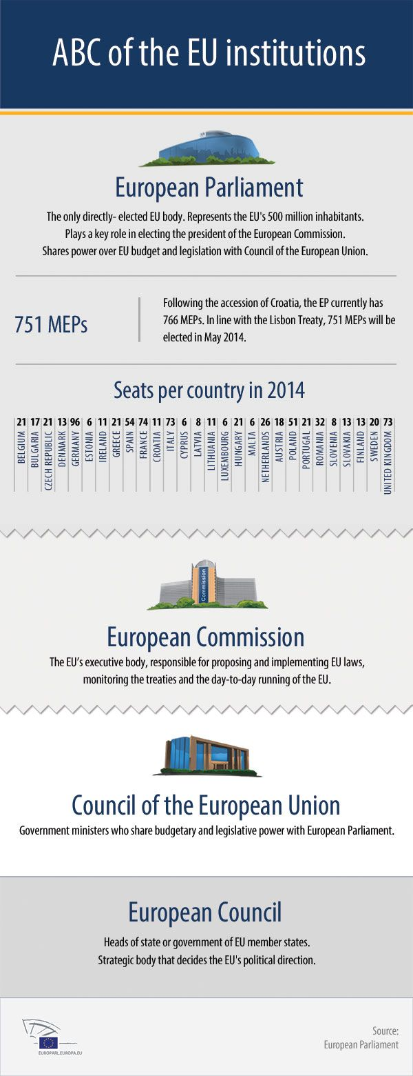 #Infographic: The European Union decision making process