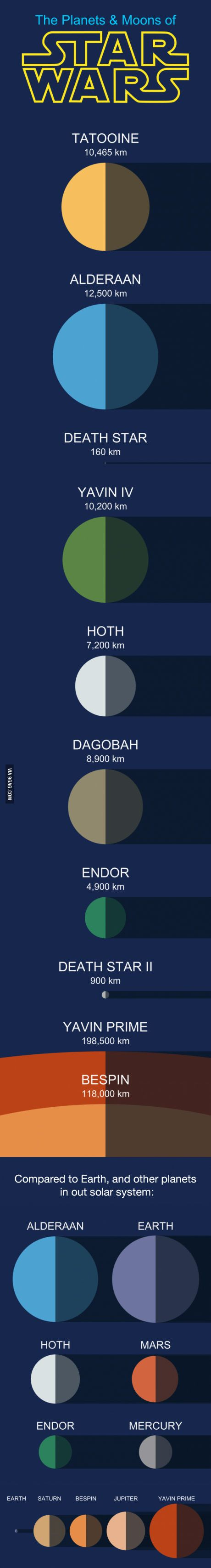 Star Wars Planets and Moons Comparison