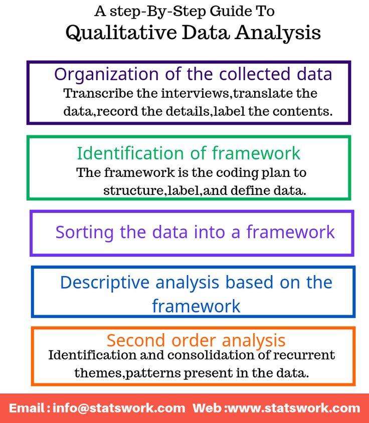 Methods Of Qualitative Data Analysis Analysis Thematic Analysis