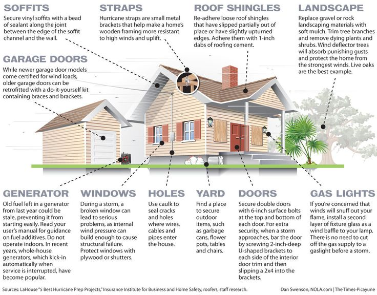 444 Best HOUSES BUILT HURRICANE AND STORM PROOF Images On Pinterest |  Hurricane Shutters, Storms And Bahama Shutters