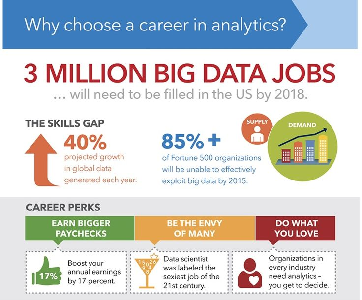 Big Data Jobs