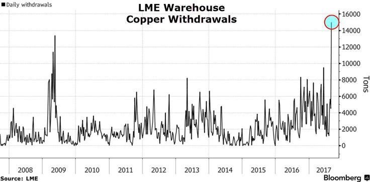 铜天鹅已至LME铜库存降到历史最低 - 新浪网