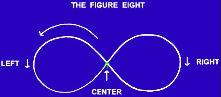 Kapcsold össze a jobb és bal agyféltekéd ezzel az egyszerű gyakorlattal. Rajzolj fekvő nyolcasokat! :)