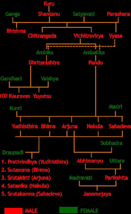 Mahabharata Family Tree Chart  Diagram Of Kuru Dynasty