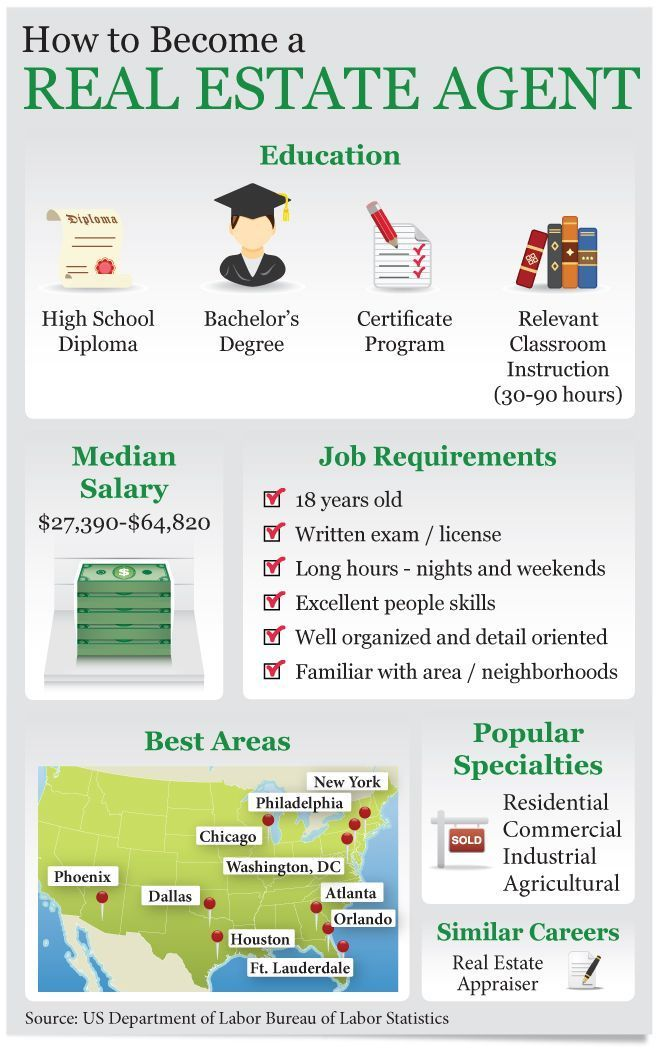 How To Become A Real Estate Agent Infographic Careers