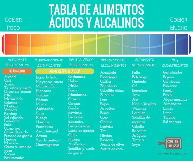 M s de 25 ideas incre bles sobre alimentos acidos y alcalinos en pinterest dieta gerd vinagre - Tabla de alimentos alcalinos y acidos ...