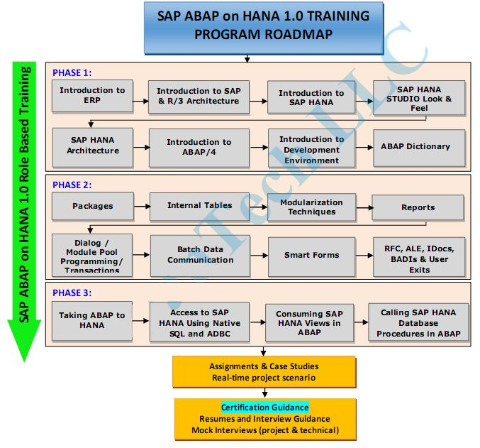 SAP ABAP on HANA #Senatesys #SAPModules #Senate_systems_pvt_ltd - sap hana resume