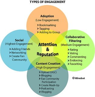 Types of engagement(GRAPHIC) by socialmedia_nl, via Flickr