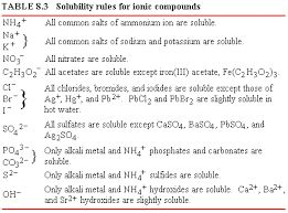 Image result for solubility rules