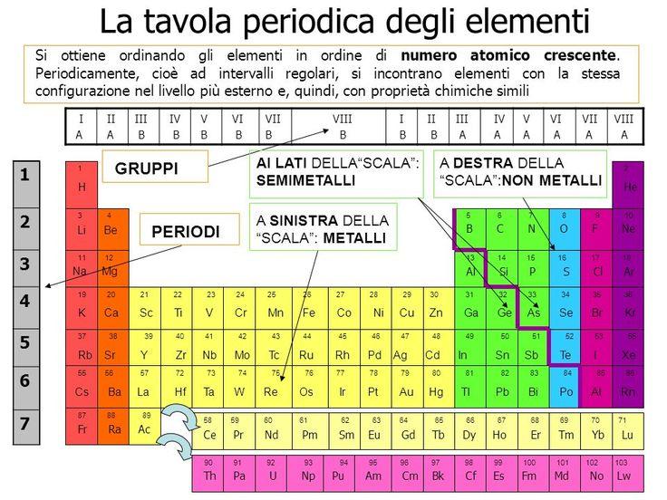 spiegazione tavola periodica