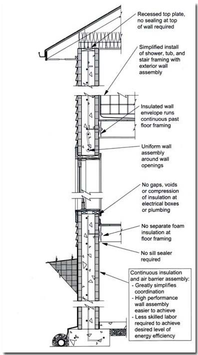 Concrete Wall Systems In Order To Achieve Energy
