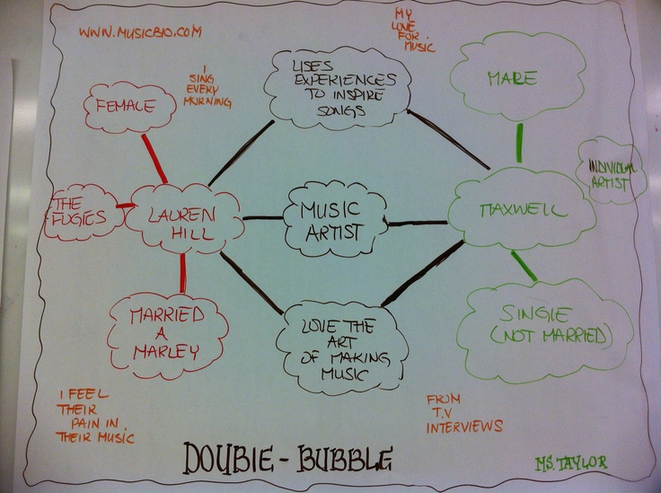 13 best images about thinking maps on pinterest
