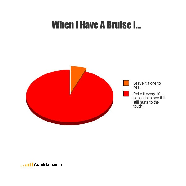 LOL Pie Chart ❤ liked on Polyvore