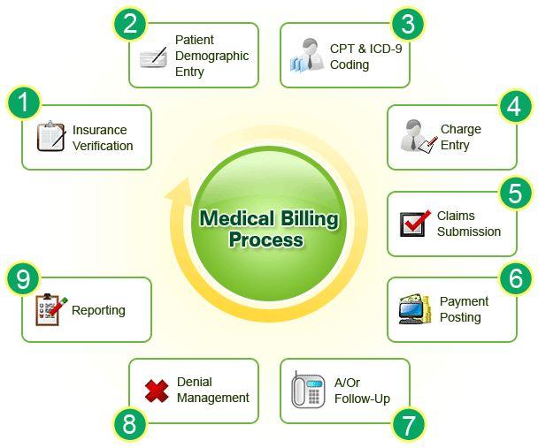 45 best Medical Billing \ Coding images on Pinterest Medical - medical billing and coding job description