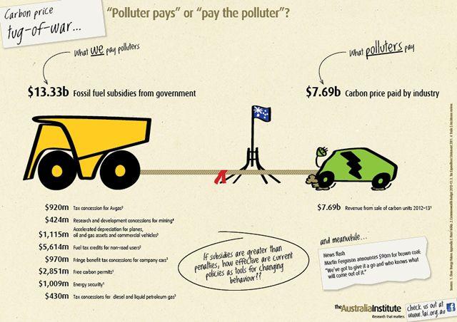 Carbon price tug-of-war