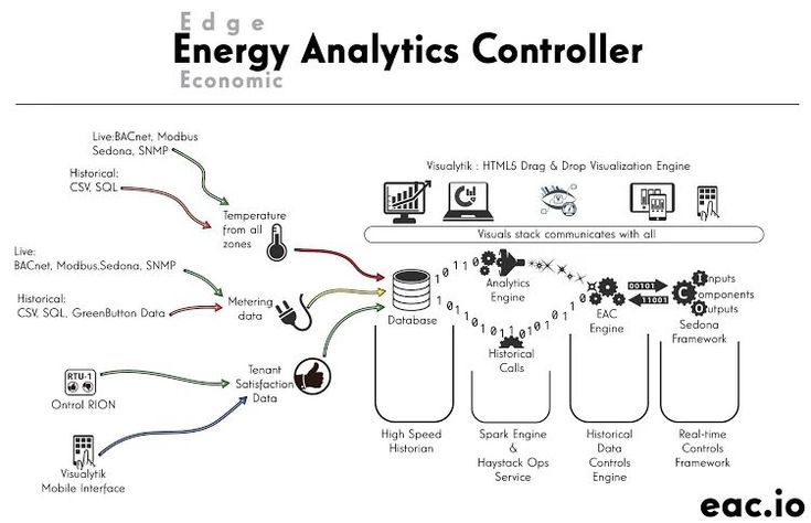 Energy Analytics Controllers  Edge devices now have the intelligence and data storage they need for local analytics and machine decision-making. They'll soon be the thing that the rest of the BAS universe revolves around.