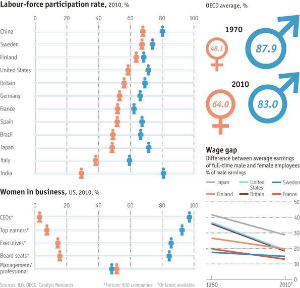 Best 25+ Global gender gap report ideas on Pinterest World - gaps in employment