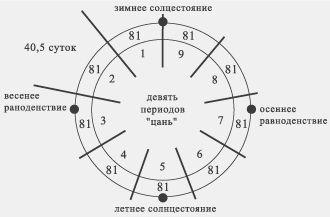 древний китайский календарь для вычислений в нумерологии