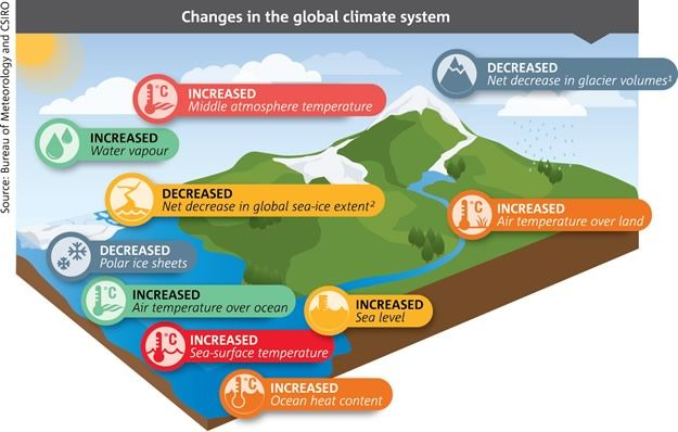 Landscape schematic indicating changes in the global climate system