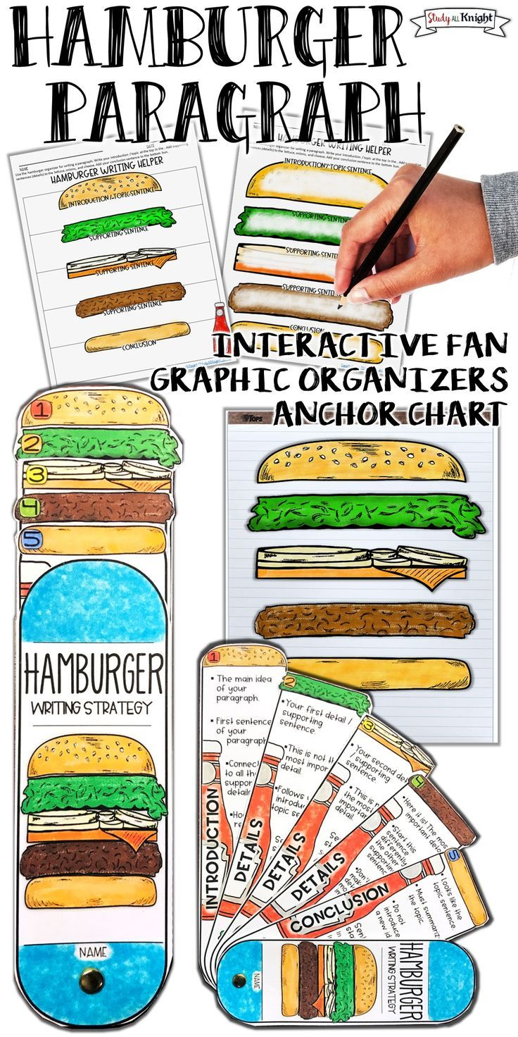Writing Lessons | Hamburger Paragraph | Grades 2, 3, 4, 5 | English language arts | Hamburger Paragraph Writing Strategy learning tool is so much fun and loaded with visuals to boost your paragraph writing lessons. The interactive fan is loaded with notes, reminders, and sentence starters. Teachers will love the variety of writing paragraphs graphic organizers and anchor chart pieces in color and black and white. #teaching #writing