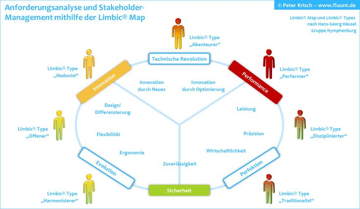 7 best Farbpsychologie images on Pinterest | Coaching, Farbenlehre ...
