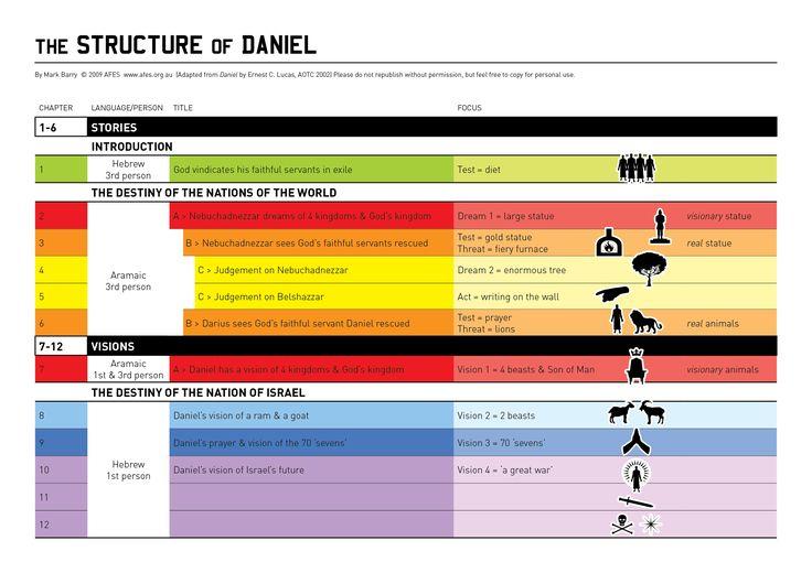 Structure of Daniel - http://visualunit.files.wordpress.com/2010/10/daniel_structure1.jpg