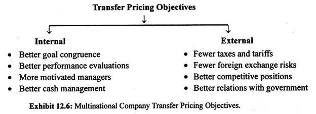 Dilon Bhakta. Transfer Pricing has objectives that are useful internally and externally. Internally, the company will have better evaluations of performance so employees know how and where they can improve, a better understanding of how to follow the goals of the organization. Externally, for companies transfer pricing creates fewer taxes which is huge for income purposes. Also there will be fewer exchange risks and a better relationship with the government is important for many aspects.